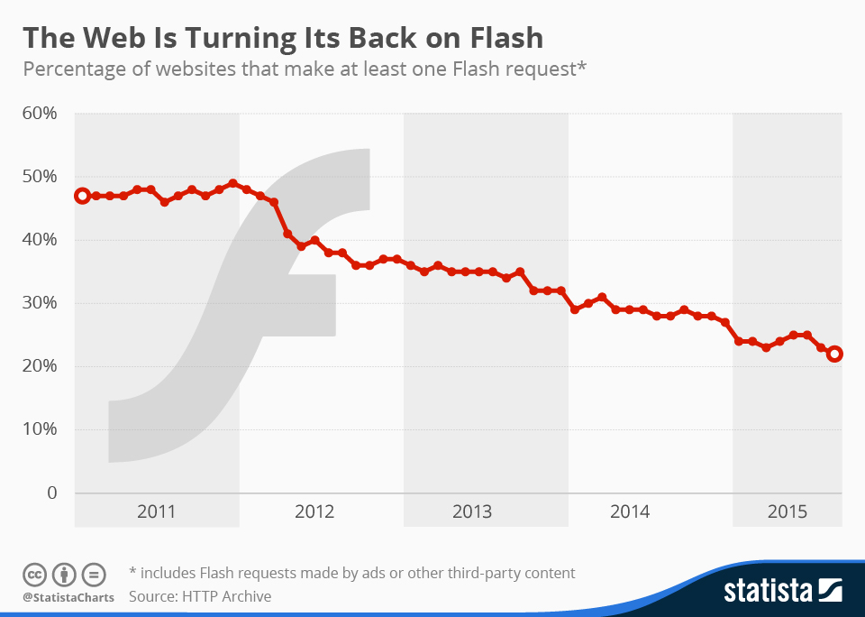 The web is turning its back on flash