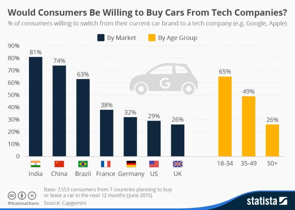 This chart shows the willingness of consumers to switch from their current car brand to a tech company (e.g. Google, Apple).
